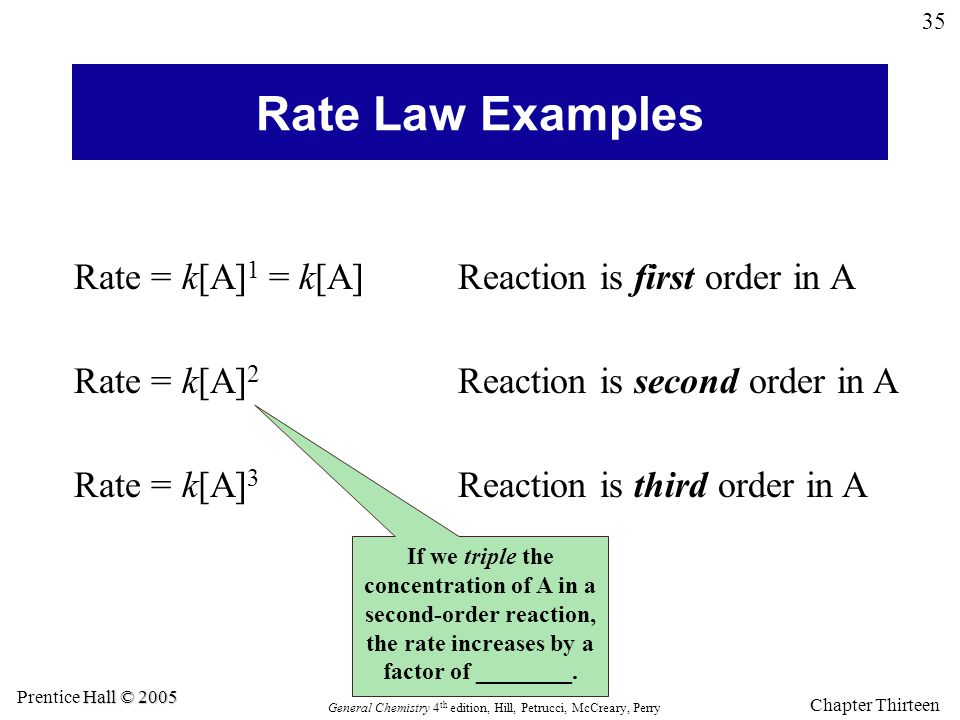 Rate Law Examples Rate = k[A]1 = k[A] Reaction is first order in A